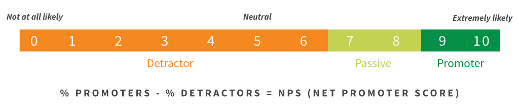 How to Use the Net Promoter Score (NPS) in Your Private School Marketing
